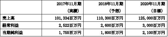 ラクトジャパン中期経営計画