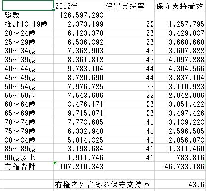 2015年データ