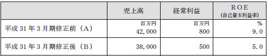 堺商事中期経営計画
