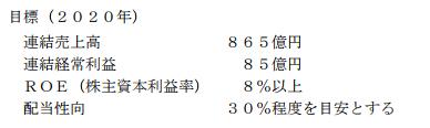 新日本電工中期経営計画