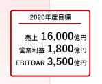 日本航空中期経営計画
