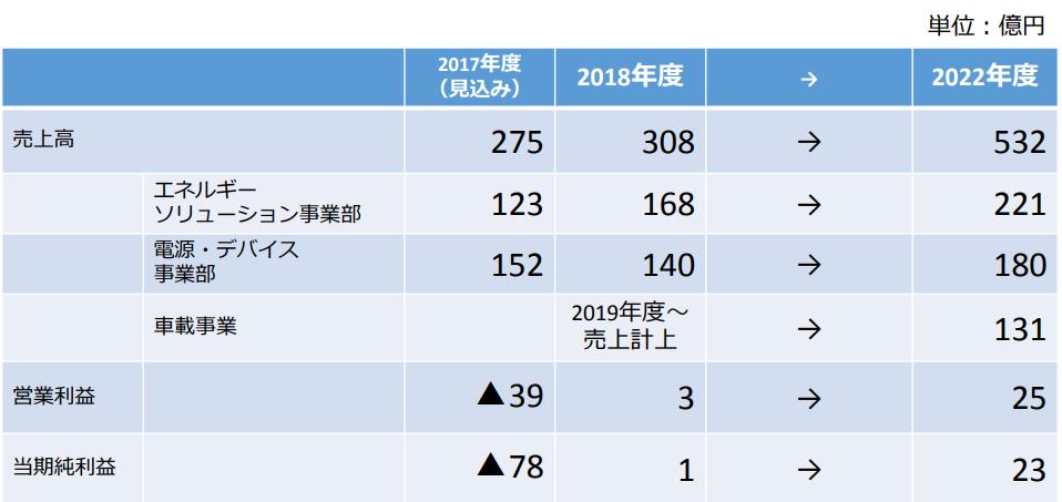 田淵電機中期経営計画