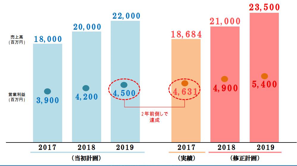 船井総研中期経営計画