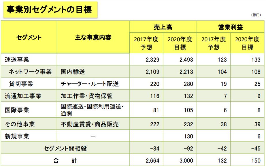 福山通運中期経営計画