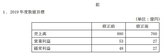 藤田観光中期経営計画
