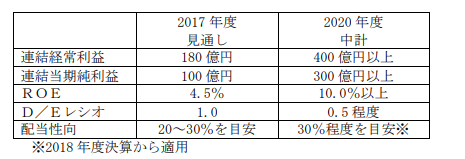 日新製鋼中期経営計画
