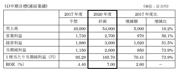 キムラユニティー中期経営計画