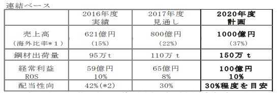 大阪製鐵中期経営計画