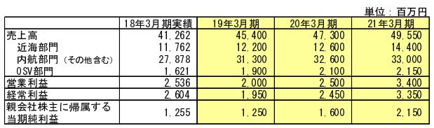 川崎近海汽船中期経営計画