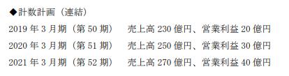 セゾン情報システムズ中期経営計画