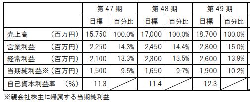 日本MDM中期経営計画