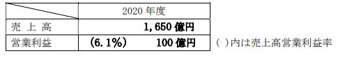 中電工中期経営計画