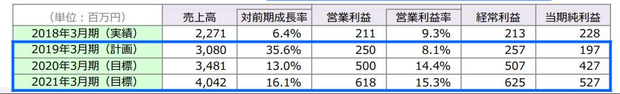 ジャパン・ティッシュ・エンジニアリング中期経営計画