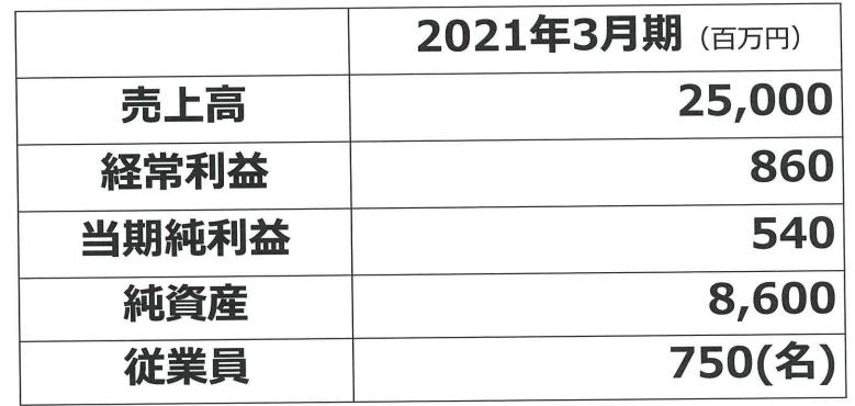 ヒガシ21中期経営計画