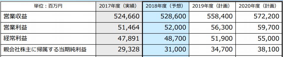 小田急電鉄中期経営計画