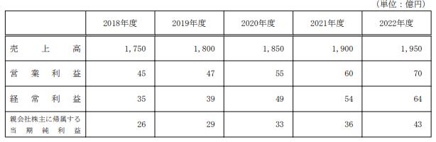 昭和電線HD中期経営計画