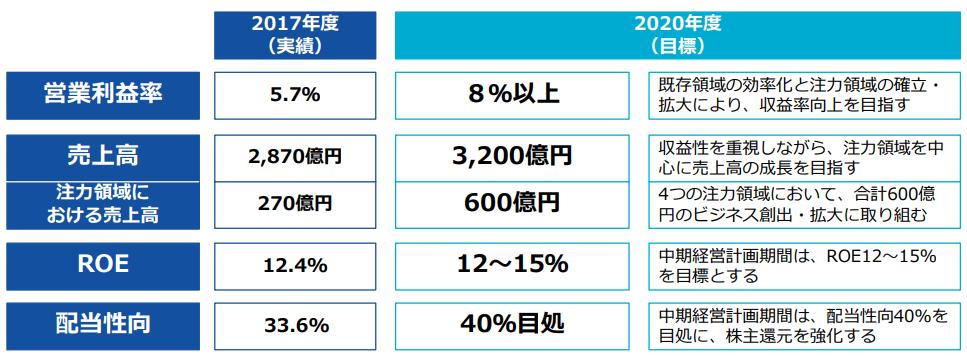 日本ユニシス中期経営計画