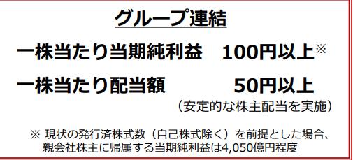 日本郵政中期経営計画