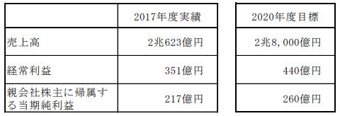 日鐵住金物産中期経営計画
