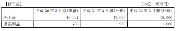日本コンピュータダイナミクス中期経営計画