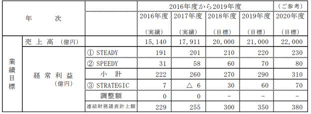 阪和興業中期経営計画
