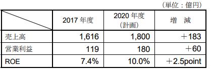 三洋化成中期経営計画