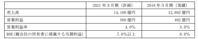 日本ハム中期経営計画