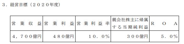 京王グループ中期経営計画