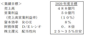 大阪チタニウムテクノロジーズ中期経営計画