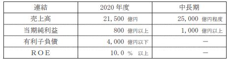 鹿島建設中期経営計画