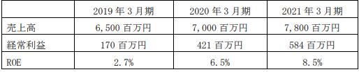 神田通信機中期経営計画