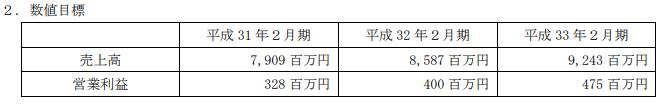 No1中期経営計画