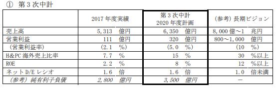 大王製紙中期経営計画