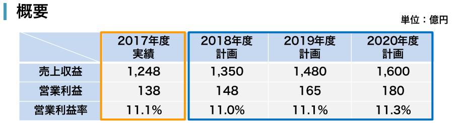 三浦工業中期経営計画