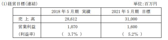 前澤工業中期経営計画