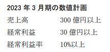東洋合成中期経営計画