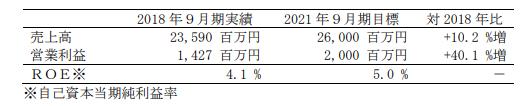 東陽テクニカ中期経営計画