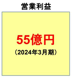 三井松島中期経営計画