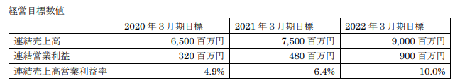 岡本ガラス中期経営計画