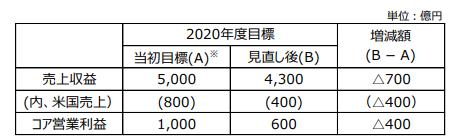 田辺三菱製薬中期経営計画