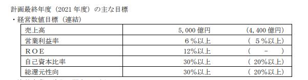 三井住友建設グループ中期経営計画