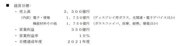 日本電気硝子中期経営計画