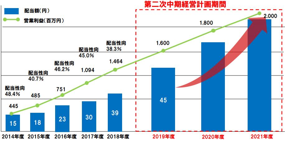 青山財産ネットワークス中期経営計画