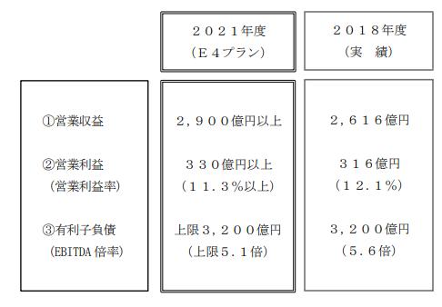 京成電鉄中期経営計画