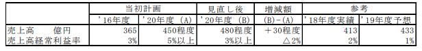 日本高周波鋼業中期経営計画