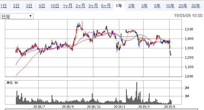 新明和工業株価チャート