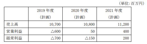 東京會舘中期経営計画